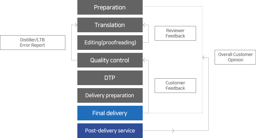 Preparation→Translation→Editing(proofreading)→Quality control→DTP→Delivery preparation→Final delivery→Post-delivery service